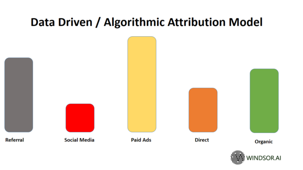 Data Driven Attribution Model